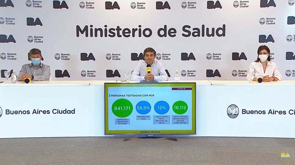 Un total de 380 nuevos casos y 5 muertos por coronavirus fueron reportados en las últimas 24 horas en la ciudad de Buenos Aires, lo que elevó a 161.513 el número de contagiados y a 5.689 el de fallecidos en el distrito desde la llegada de la pandemia.