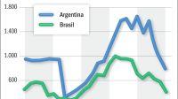 Salarios en dólares: Argentina vs. Brasil