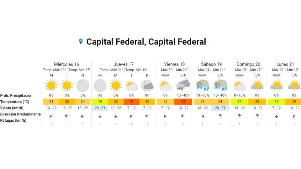 Pronostico del tiempo 16 de diciembre 2020. Crédito: Gentileza Servicio Meteorológico Nacional
