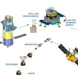 La nave Chang'e 5 está conformada por diferentes partes o módulos.