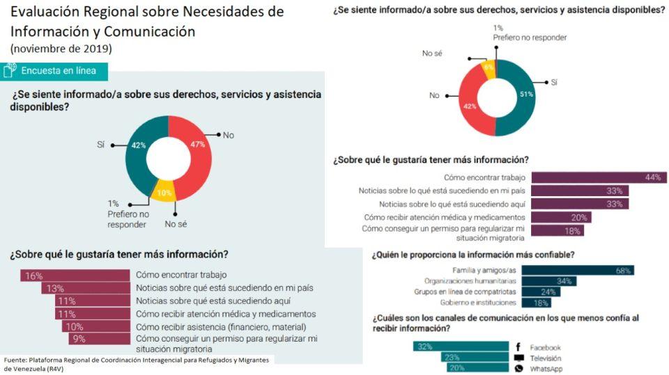 infografia venezolanos acnur comunicacion 20201219