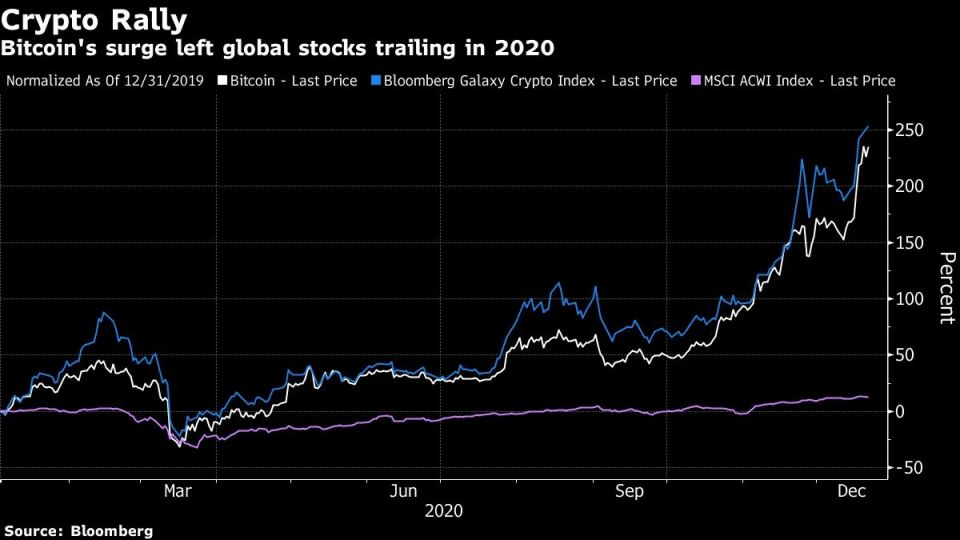 Bitcoin's surge left global stocks trailing in 2020