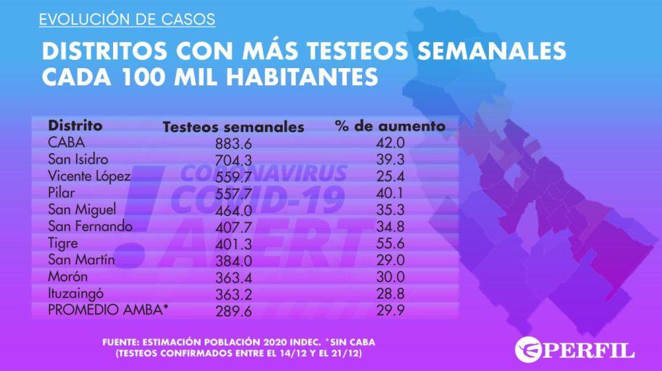 Graficos de testeos 20201222