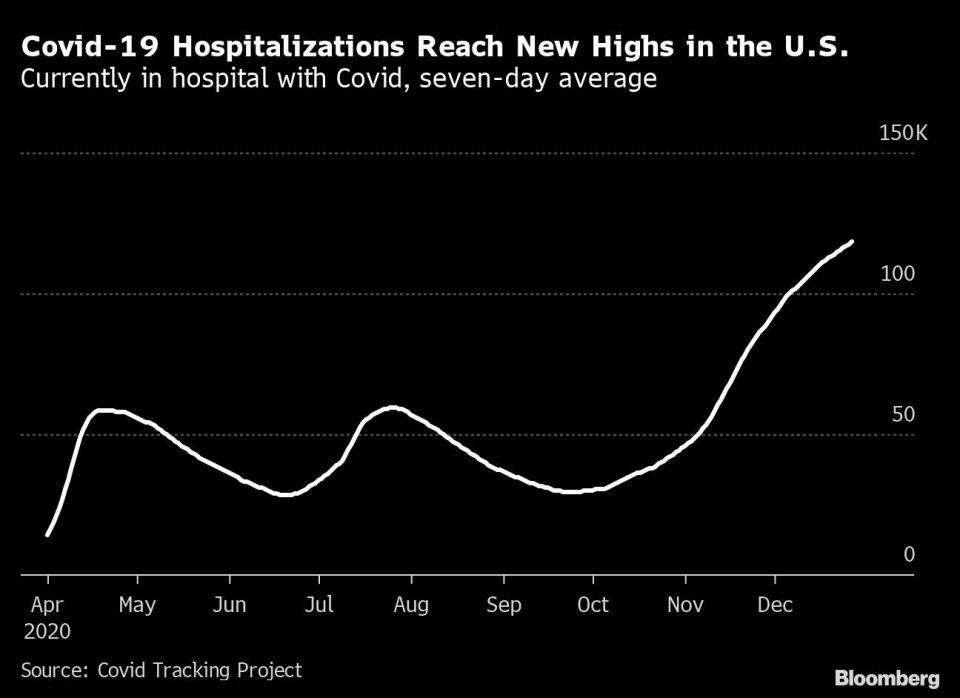 Covid-19 Hospitalizations Reach New Highs in the U.S.