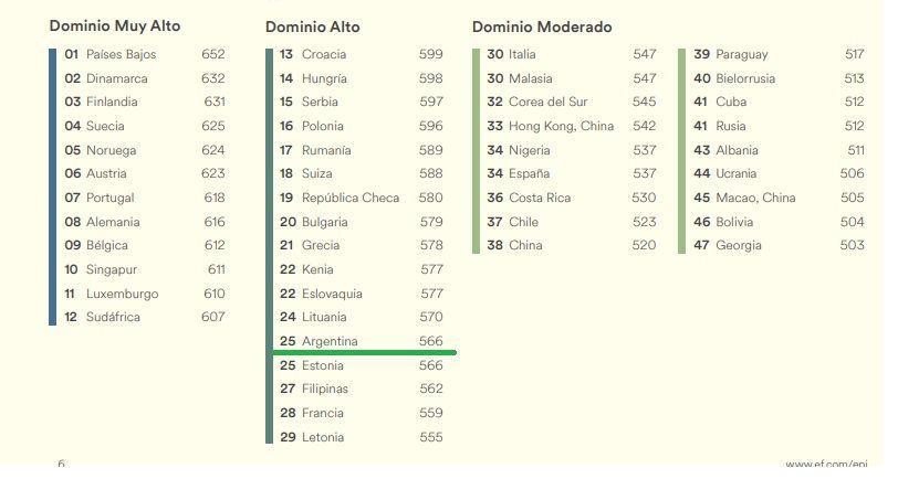 Argentina ocupa el puesto numero 25 a nivel mundial