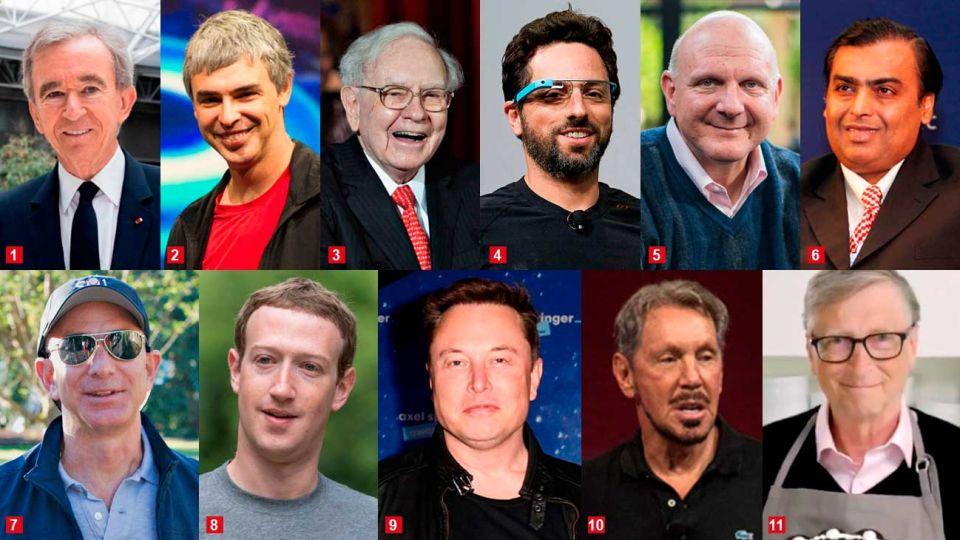 La lista. 1.Bernard Arnault dueño de LVMH Moët Hennessy-Louis Vuitton. 2.Larry Page, cofundador de Google. 3.Warren Buffett, inversionista internacional. 4.Sergey Brin, cofundador de Google. 5.Steve Ballmer, dueño Los Angeles Clippers y ex CEO de Microsoft. 6.Mukesh Ambani, empresario de la India. 7.Jeff Bezos, dueño de Amazon. 8.Mark Zuckerberg, CEO de Facebook. 9.Elon Musk, empresario tecnológico, Tesla y SpaceX. 10.Larry Ellison, cofundador de Oracle. 11.Bill Gates, creador de Microsoft.