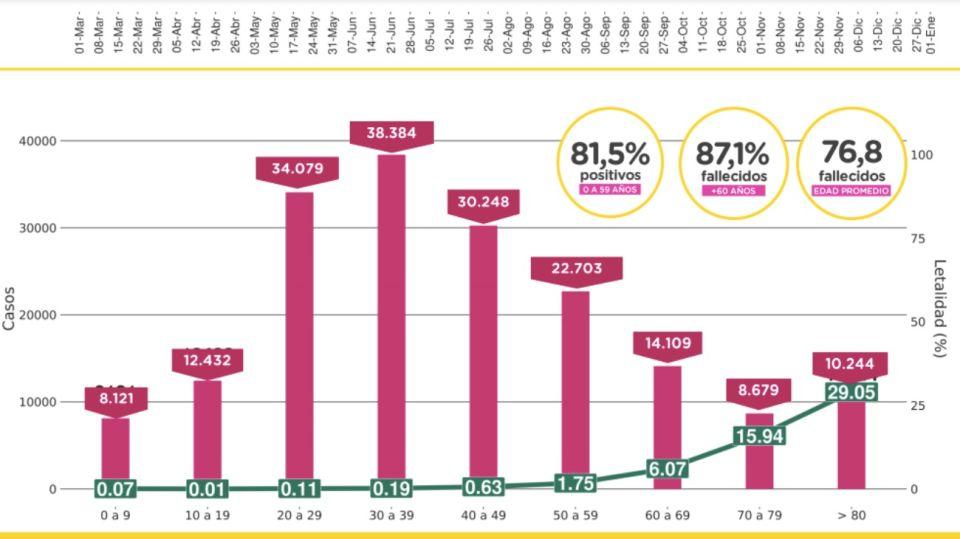 La tabla de contagios y tasa de mortalidad al 5 de enero del 2021.
