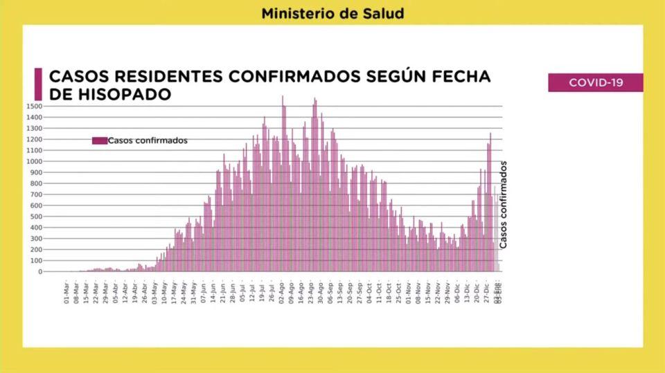Placas Ministerio de Salud 20210106
