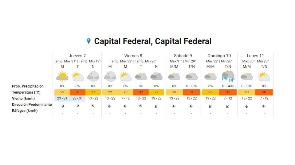 Pronostico del tiempo 7 de enero 2021. Crédito: Gentileza Servicio Meteorológico Nacional