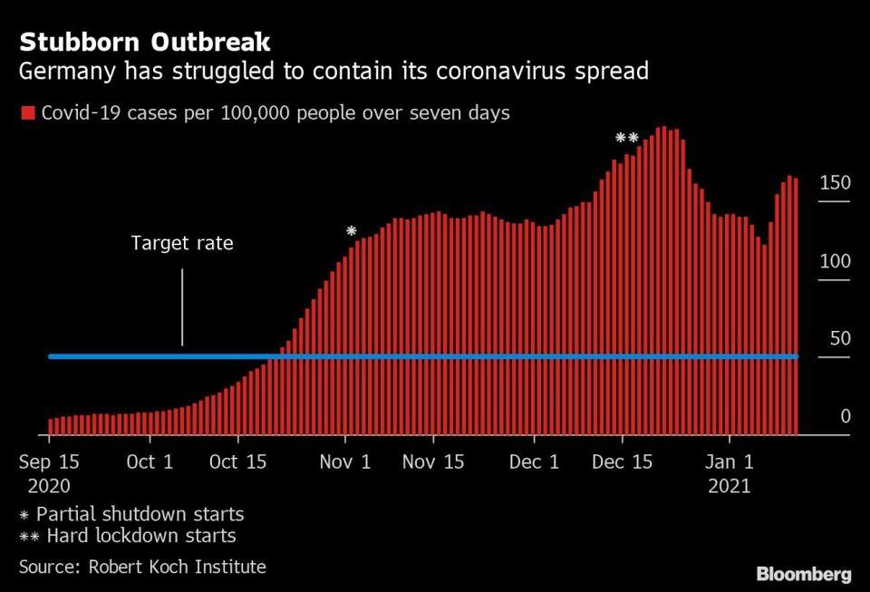 Alemania lucha para contener al coronavirus: casos semanales por 100.000 habitantes.