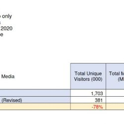Comscore investigó y corrigió las cifras que, para octubre del año pasado, pasaron de 1,7 millones de usuarios únicos a sólo 381.000 reales. | Foto:cedoc