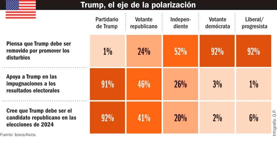 Trump. Eje de la polarización.