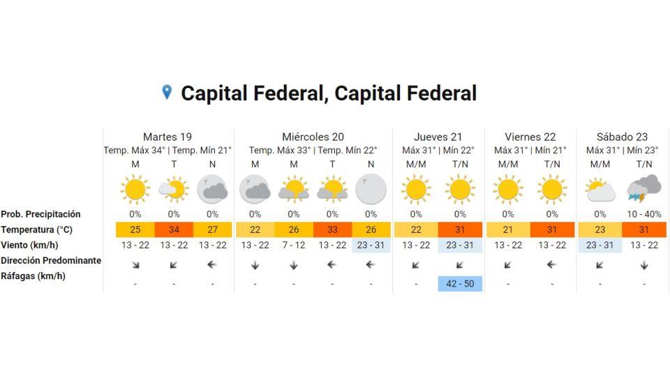 Pronostico del tiempo para el 19 de enero 2021. Crédito: Gentileza Servicio Meteorológico Nacional