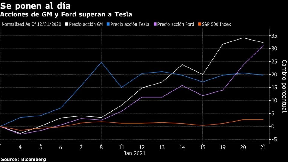 Acciones de Ford y GM superan a Tesla