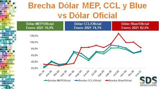 Brecha diferentes tipos dólar
