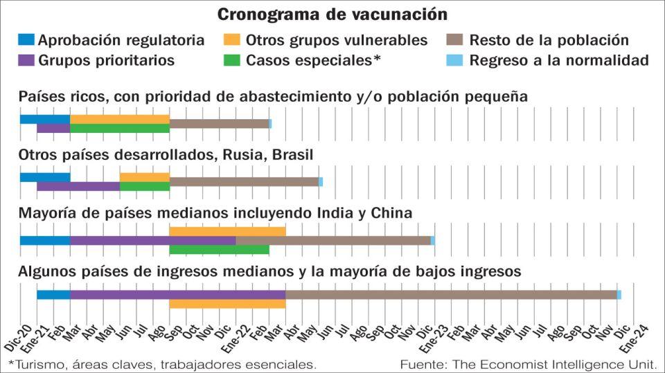 Cronograma de vacunación.