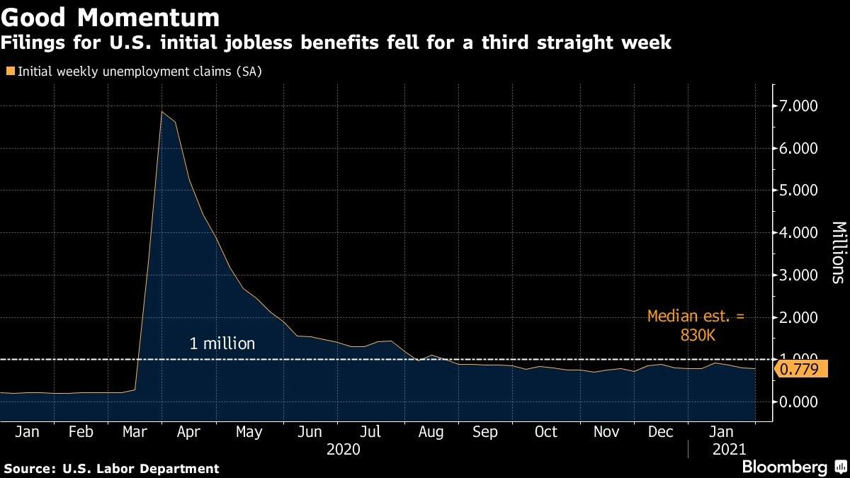 Filings for U.S. initial jobless benefits fell for a third straight week