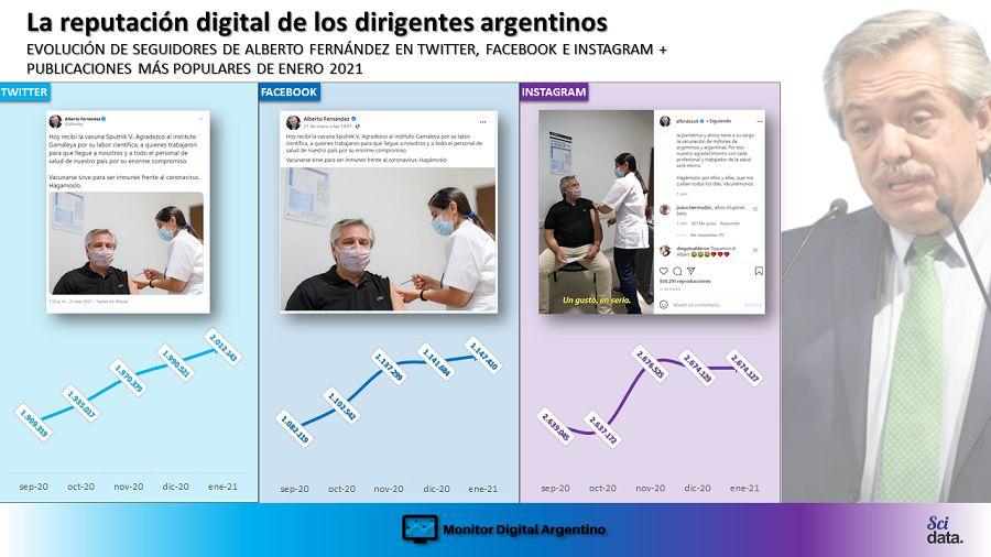 El liderazgo de Alberto Fernández en redes
