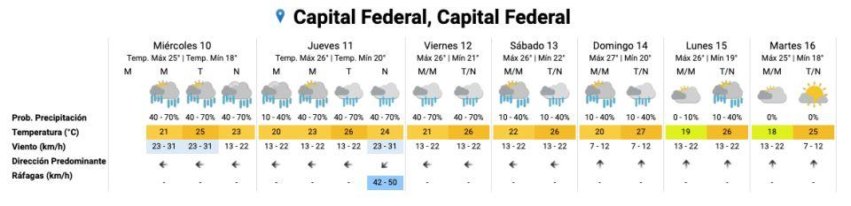 Pronóstico del tiempo. Lluvias hasta al menos el lunes.