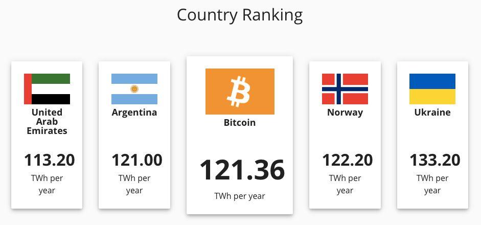 Rankin energético de países en comparativa con Bitcoin.