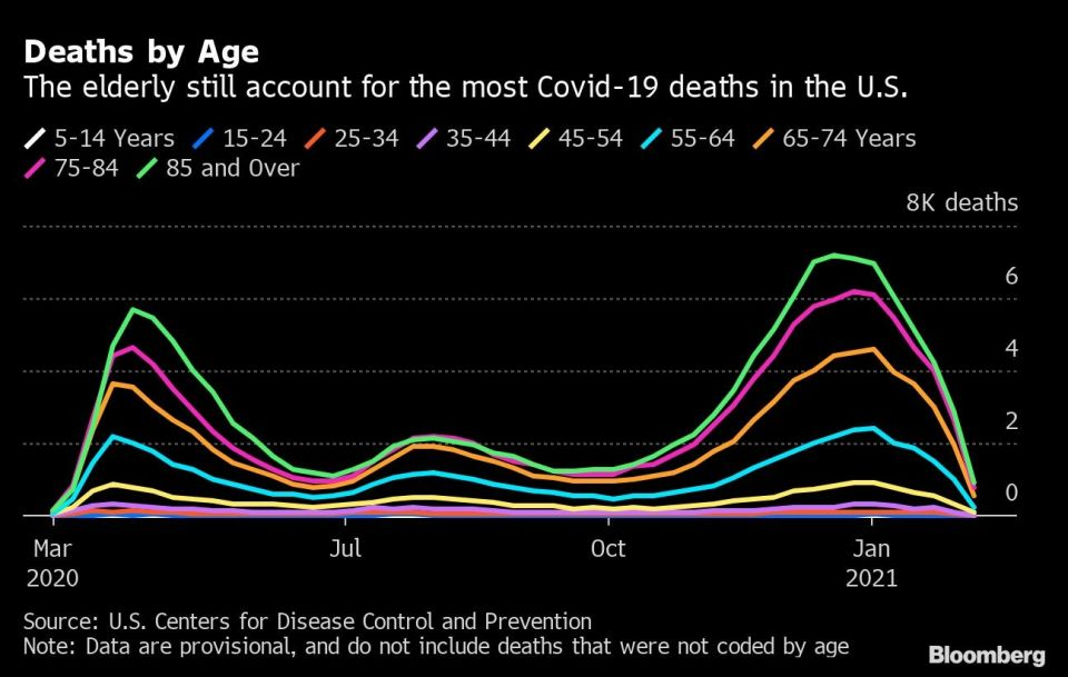 Deaths by Age