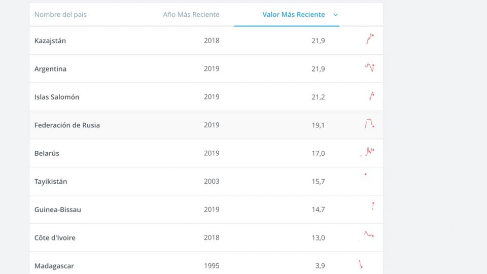 Listado de países que más gravan exportaciones