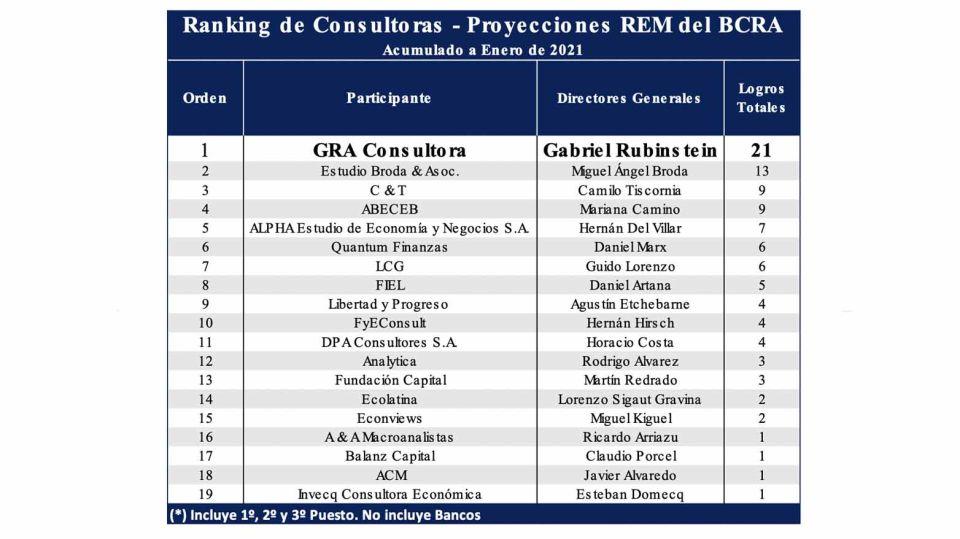 BCRA: conocé el ranking de las consultoras económicas