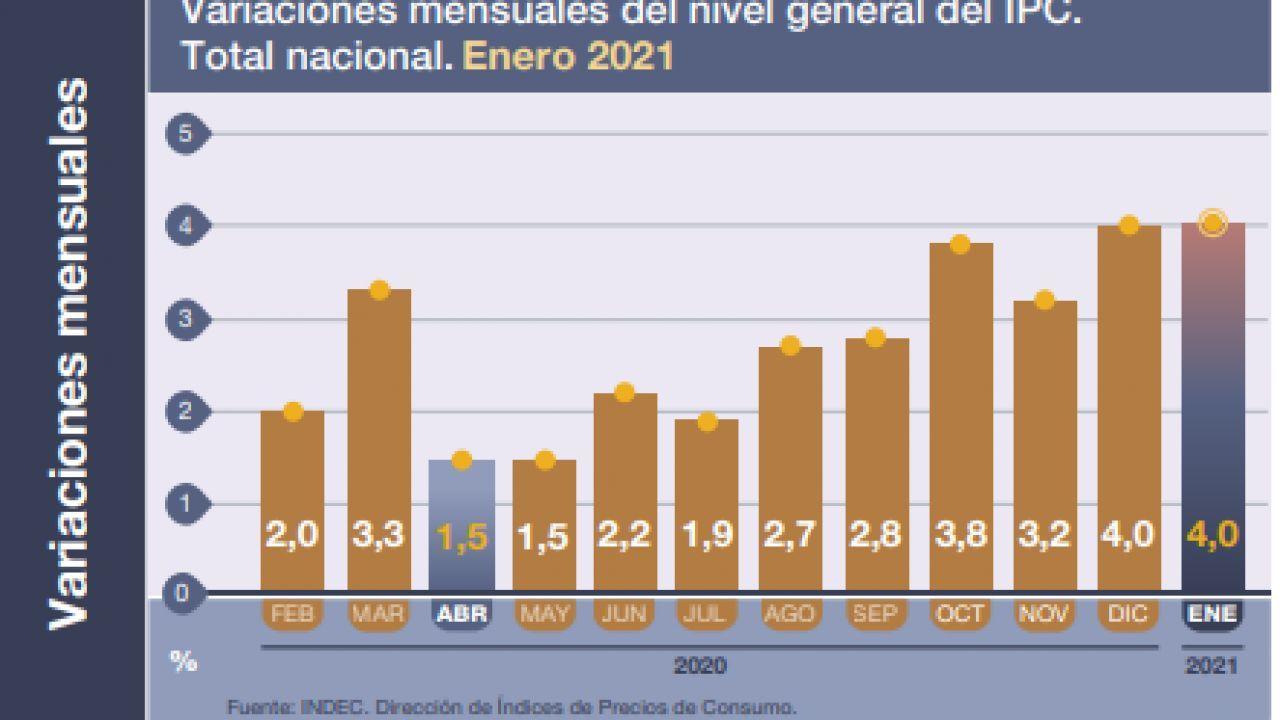 La inflación de enero 2021 fue del 4%