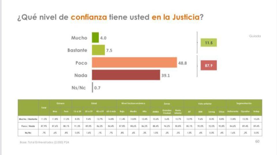 Encuesta sobre la justicia, encargada por el gobierno de Alberto Fernández