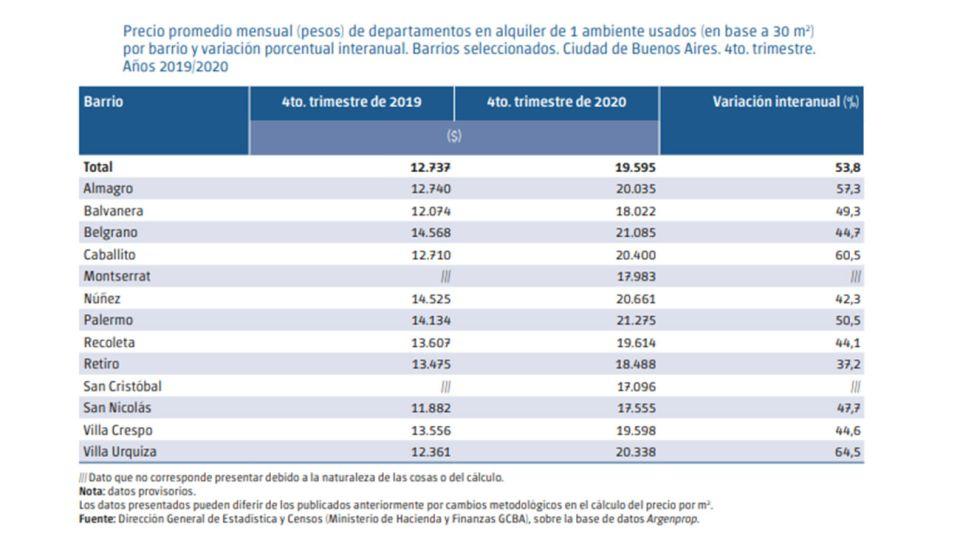 alquileres en la Ciudad de Buenos Aires 20210218