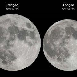 En el punto más alejado de la tierra (apogeo), la Luna se llega a situar a unos 406.000 Kilómetros de distancia