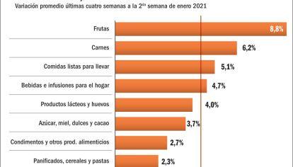 Los precios de alimentos siguen en alza y superan a la inflación mensual.