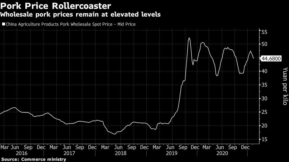 Wholesale pork prices remain at elevated levels
