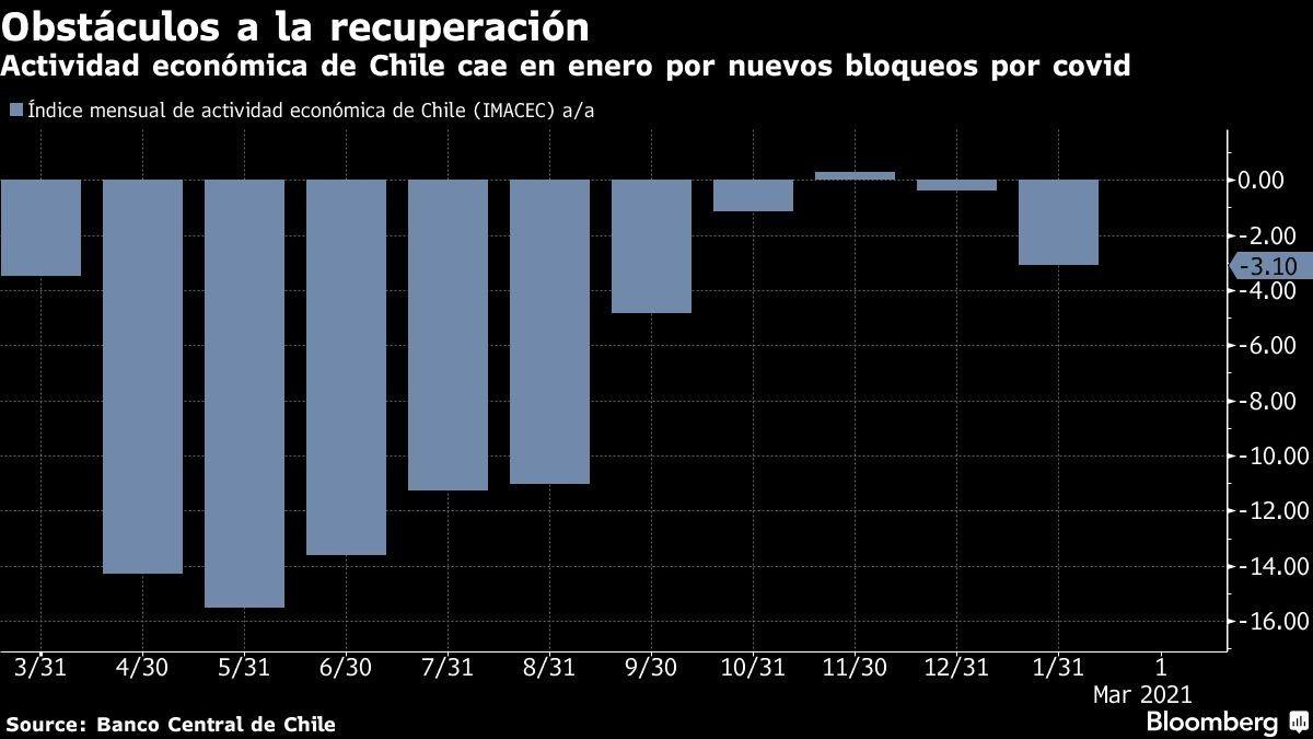Actividad económica de Chile cae en enero por nuevos bloqueos por covid