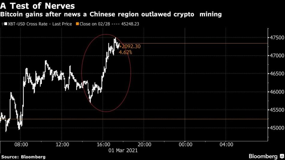 Bitcoin gains after news a Chinese region outlawed crypto  mining