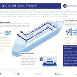 Aire 100 % filtrado fresco