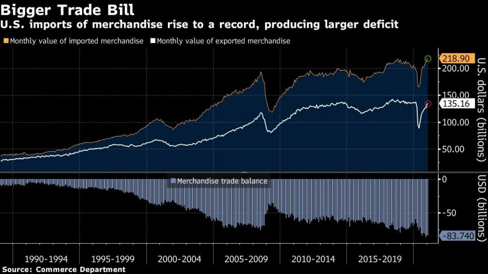 U.S. imports of merchandise rise to a record, producing larger deficit
