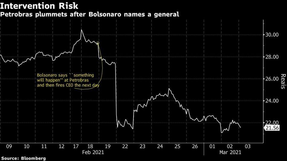 Petrobras plummets after Bolsonaro names a general