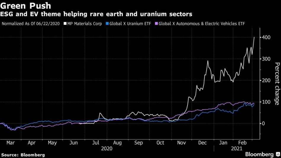 ESG and EV theme helping rare earth and uranium sectors