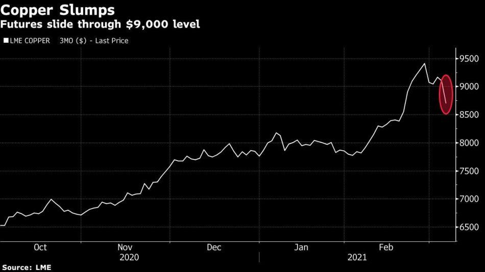 Futures slide through $9,000 level