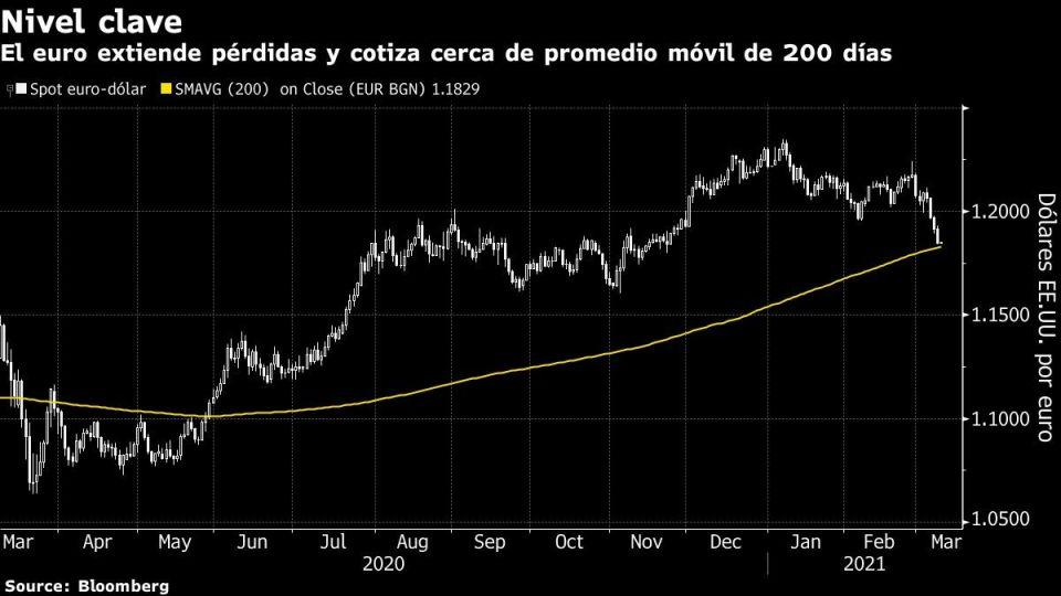 El euro extiende pérdidas y cotiza cerca de promedio móvil de 200 días