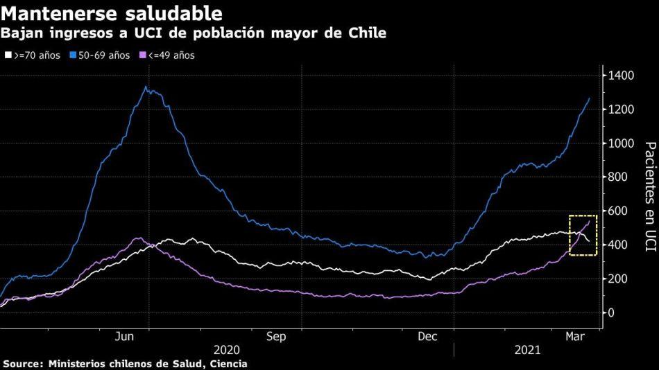 Bajan ingresos a UCI de población mayor de Chile