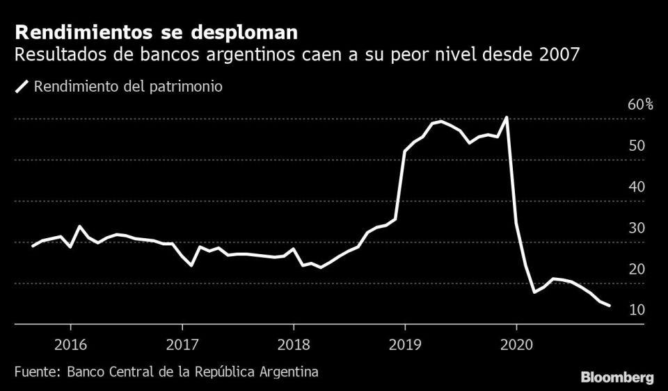 Rendimientos bancos argentinos