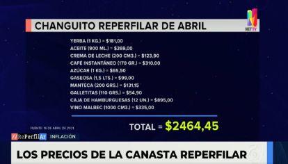 Los precios de la canasta de RePerfilAr - Abril