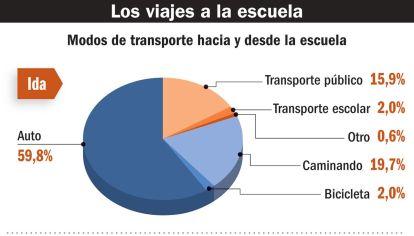 Alumnos de secundaria, los que más usan el transporte público.