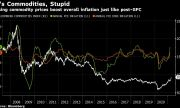 Rising Commodity Prices Pushing Up Inflation
