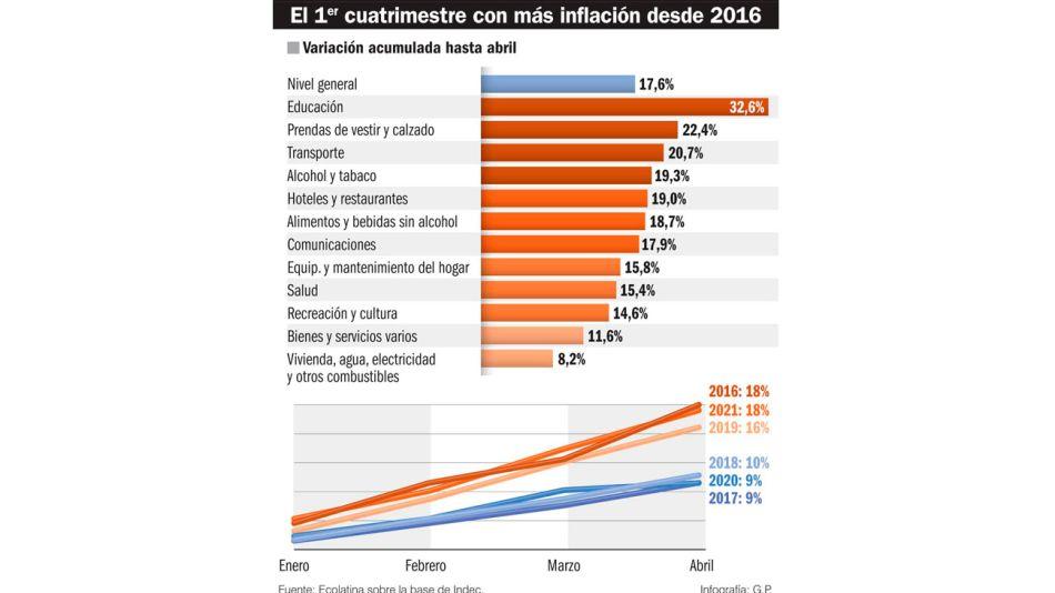 20210515_inflacion_infografiagp_g