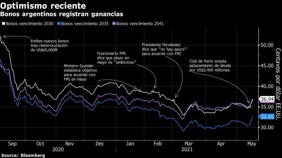 Bonos argentinos registran ganancias