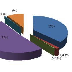 Gráfico comparativo por regiones.