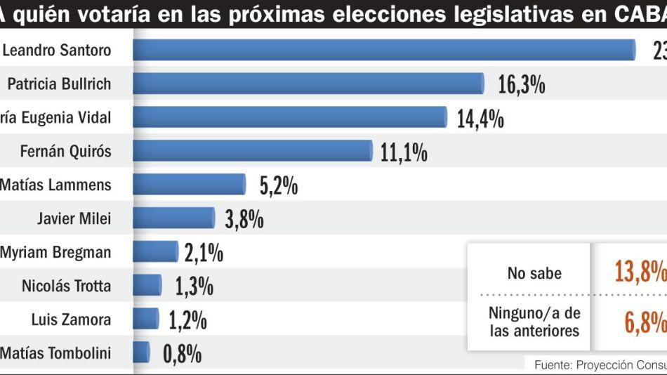 ¿A quién votaría en las próximas elecciones legislativas en CABA?